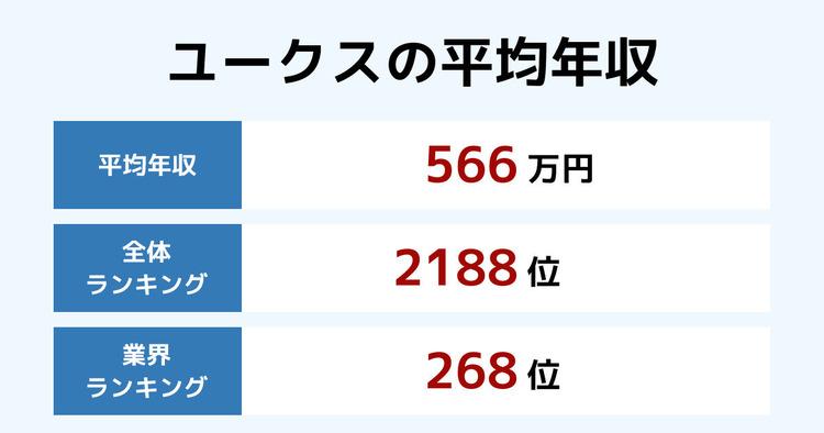 ユークスの平均年収