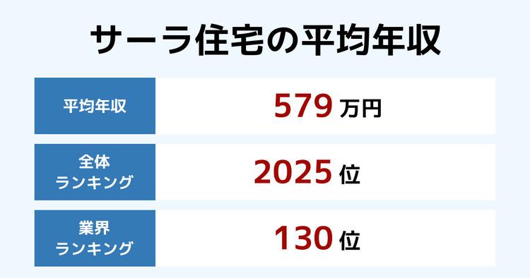サーラ住宅の平均年収