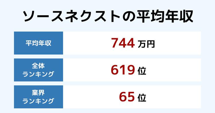 ソースネクストの平均年収