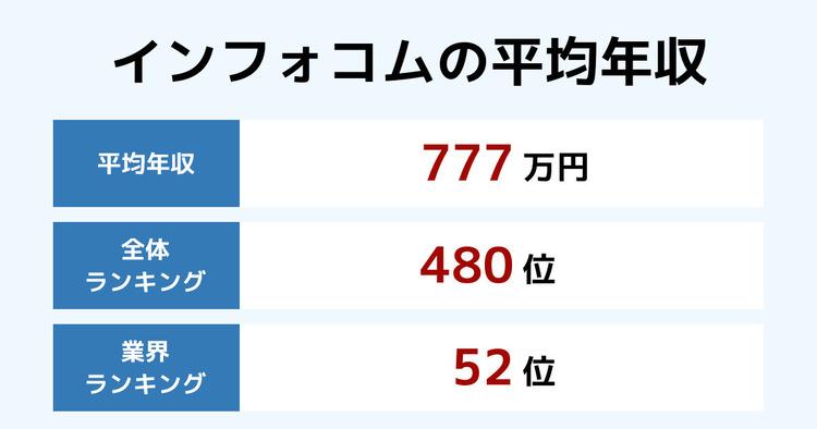 インフォコムの平均年収