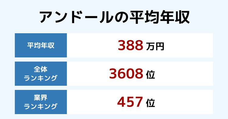 アンドールの平均年収