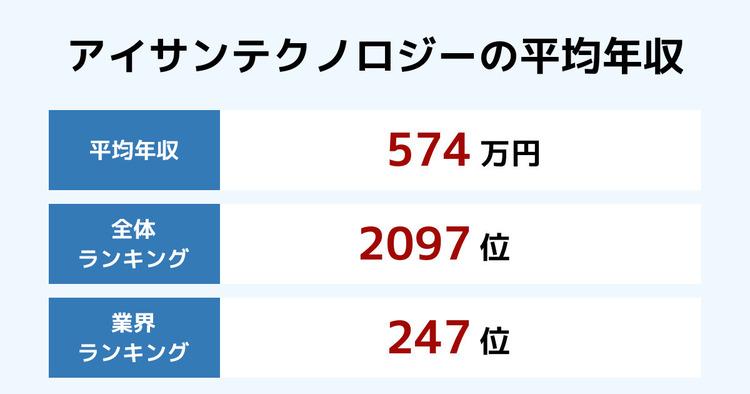 アイサンテクノロジーの平均年収