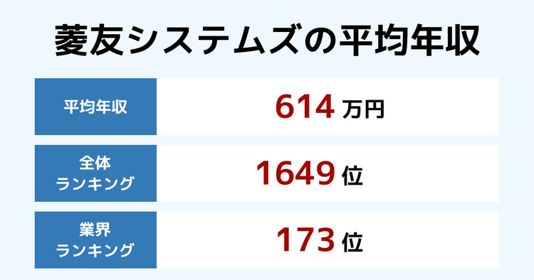 菱友システムズの平均年収