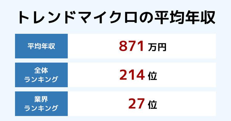 トレンドマイクロの平均年収