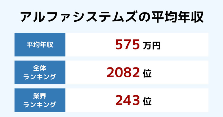 アルファシステムズの平均年収