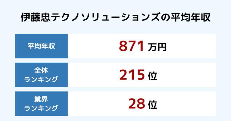 伊藤忠テクノソリューションズの平均年収