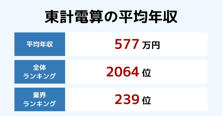 東計電算の平均年収