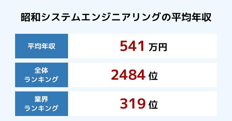 昭和システムエンジニアリングの平均年収