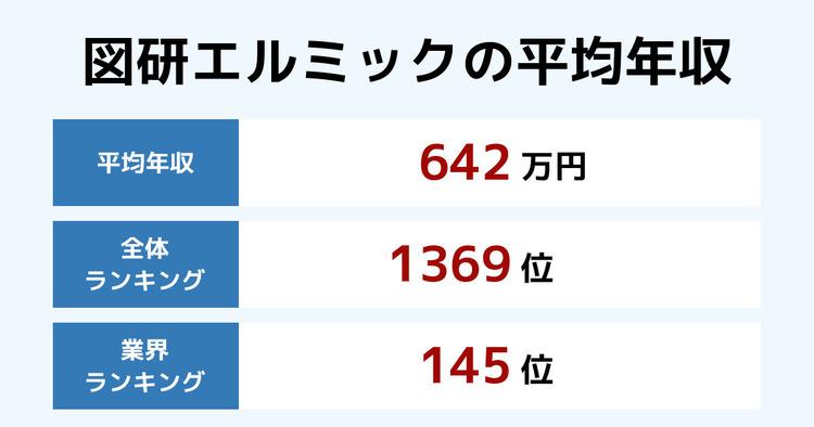 図研エルミックの平均年収