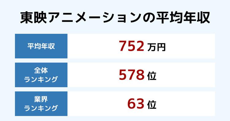東映アニメーションの平均年収