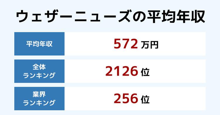 ウェザーニューズの平均年収