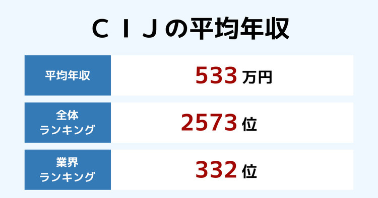 CIJの平均年収