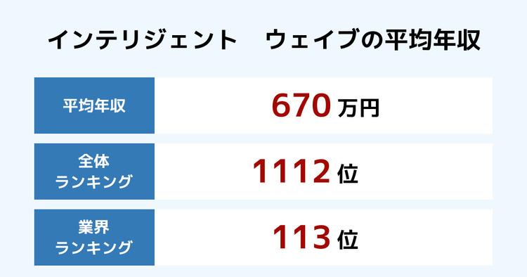 インテリジェント ウェイブの平均年収