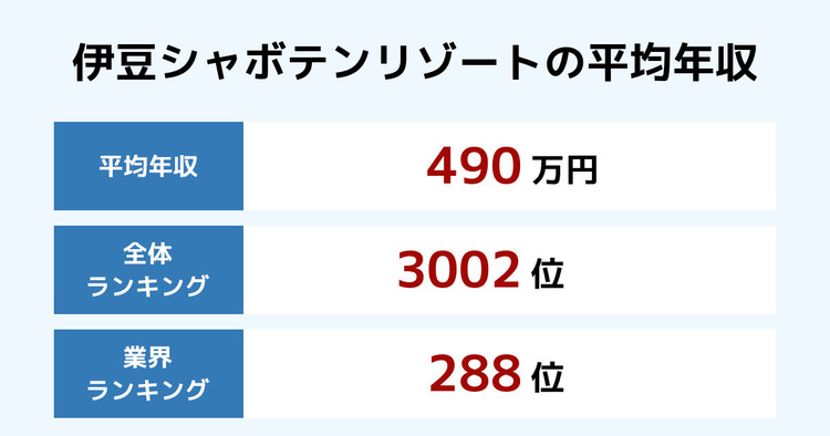 伊豆シャボテンリゾートの平均年収