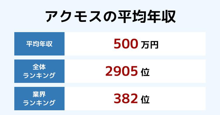 アクモスの平均年収