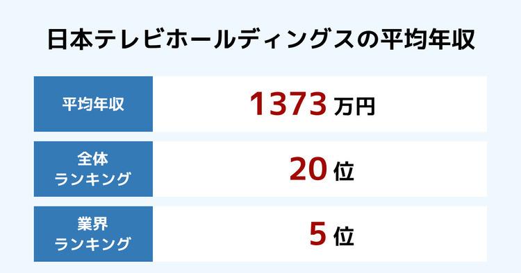 日本テレビホールディングスの平均年収