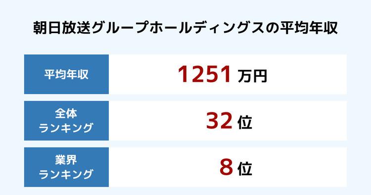 朝日放送グループホールディングスの平均年収