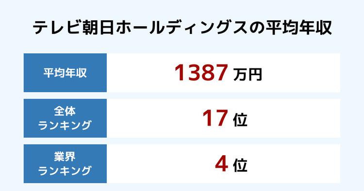 テレビ朝日ホールディングスの平均年収