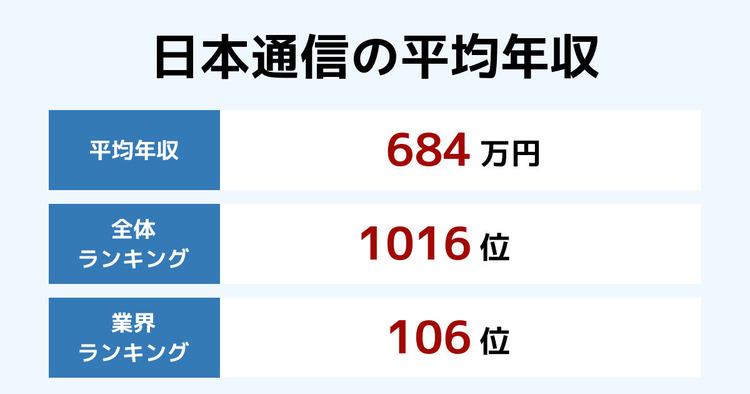 日本通信の平均年収