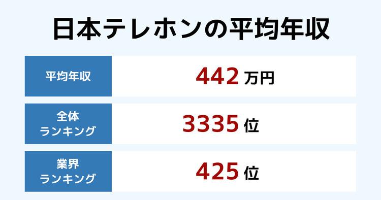 日本テレホンの平均年収