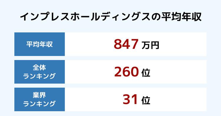 インプレスホールディングスの平均年収
