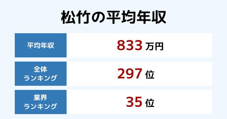 松竹の平均年収
