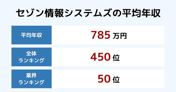セゾン情報システムズの平均年収