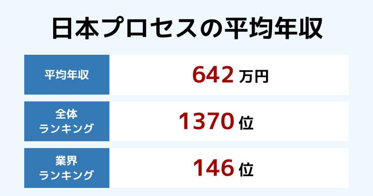 日本プロセスの平均年収
