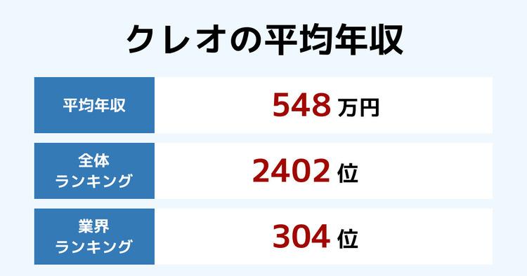 クレオの平均年収