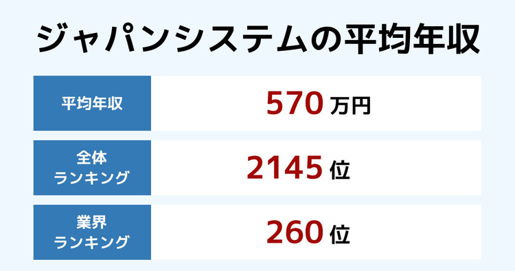 ジャパンシステムの平均年収