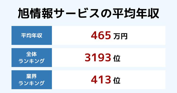 旭情報サービスの平均年収