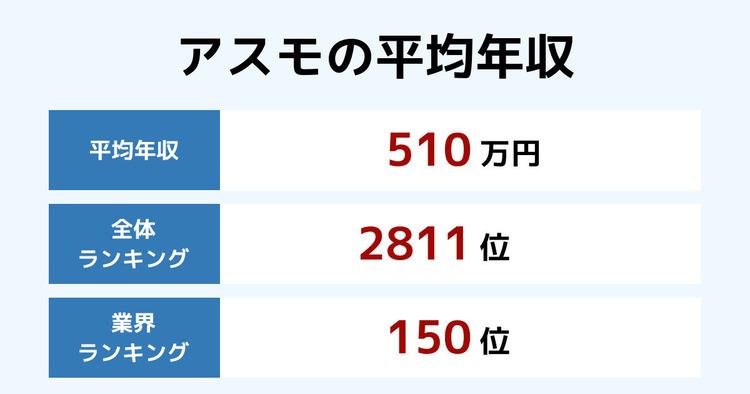 アスモの平均年収