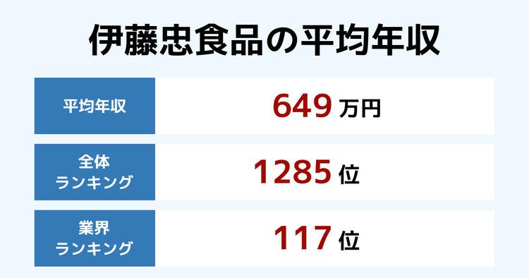 伊藤忠食品の平均年収