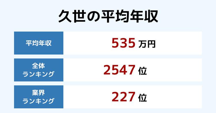 久世の平均年収