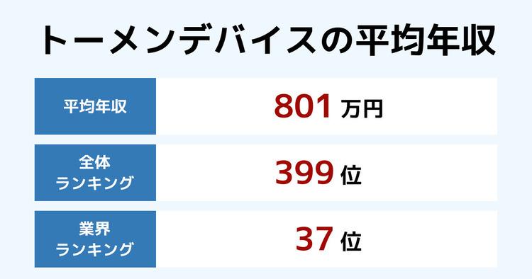 トーメンデバイスの平均年収