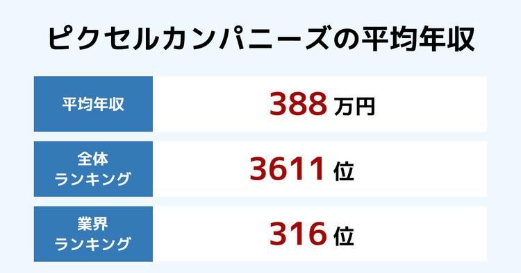 ピクセルカンパニーズの平均年収