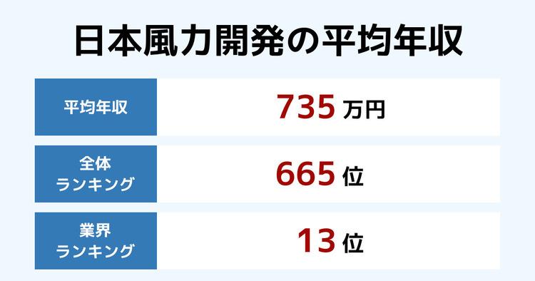 日本風力開発の平均年収