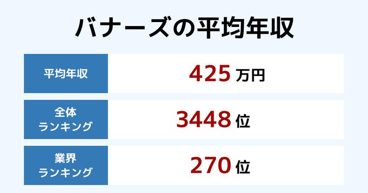 バナーズの平均年収