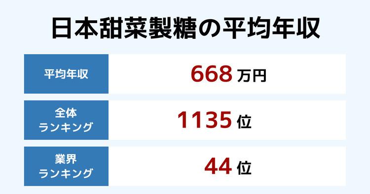 日本甜菜製糖の平均年収
