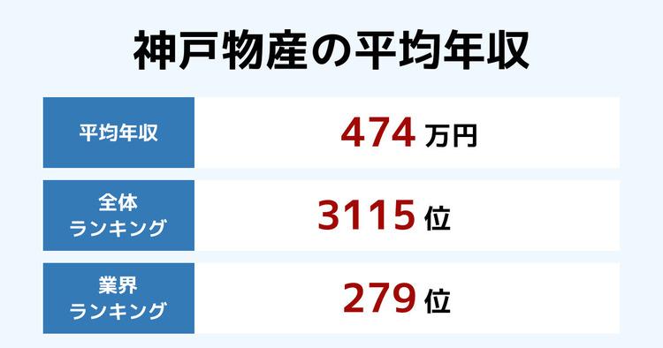 神戸物産の平均年収