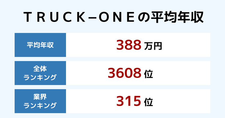 TRUCK−ONEの平均年収