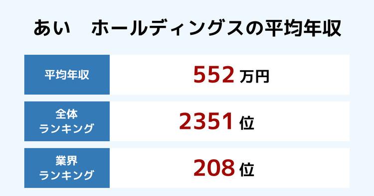 あい ホールディングスの平均年収