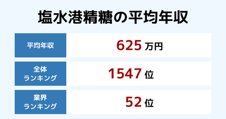 塩水港精糖の平均年収