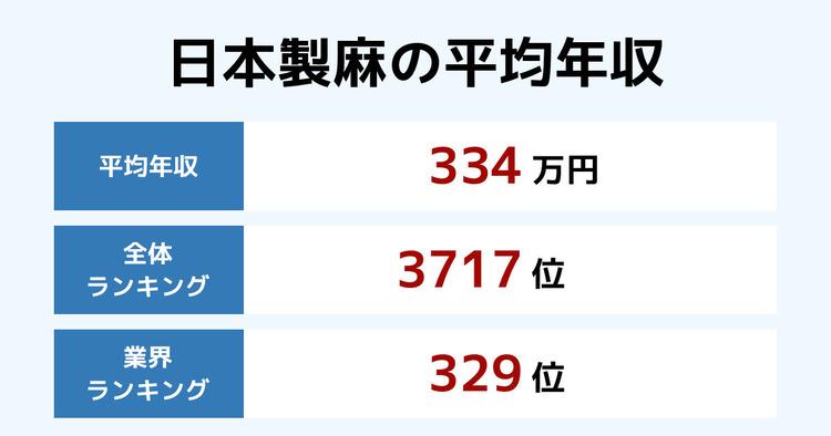 日本製麻の平均年収