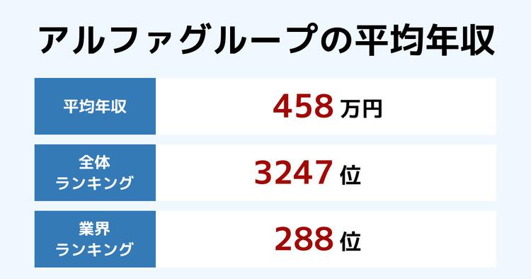 アルファグループの平均年収