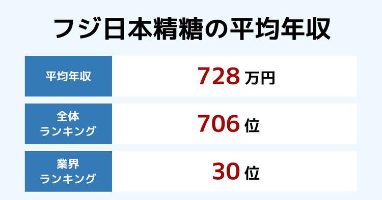 フジ日本精糖の平均年収