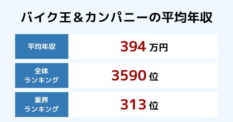 バイク王&カンパニーの平均年収