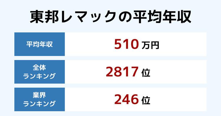 東邦レマックの平均年収