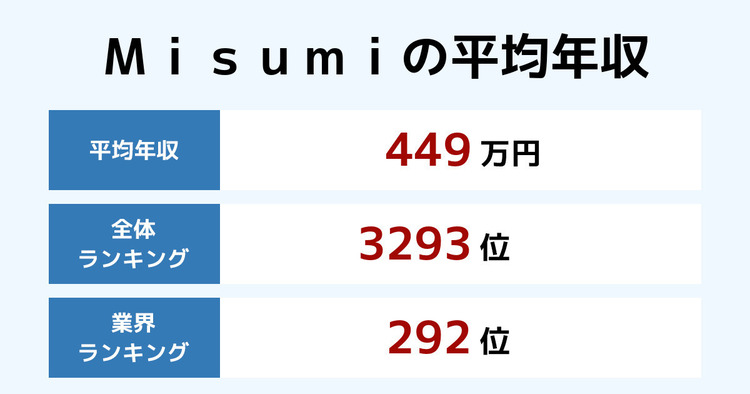 Misumiの平均年収