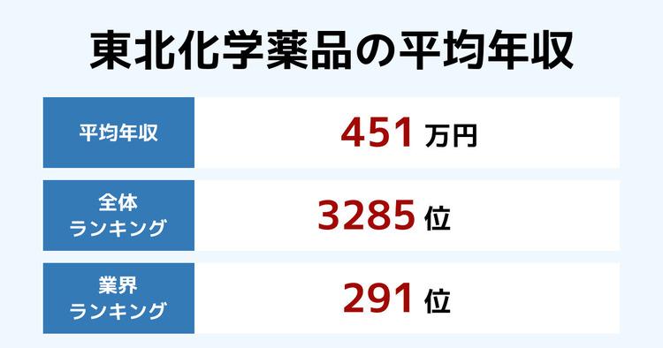 東北化学薬品の平均年収